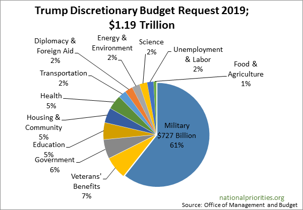 Proposed 2019 Federal Budget